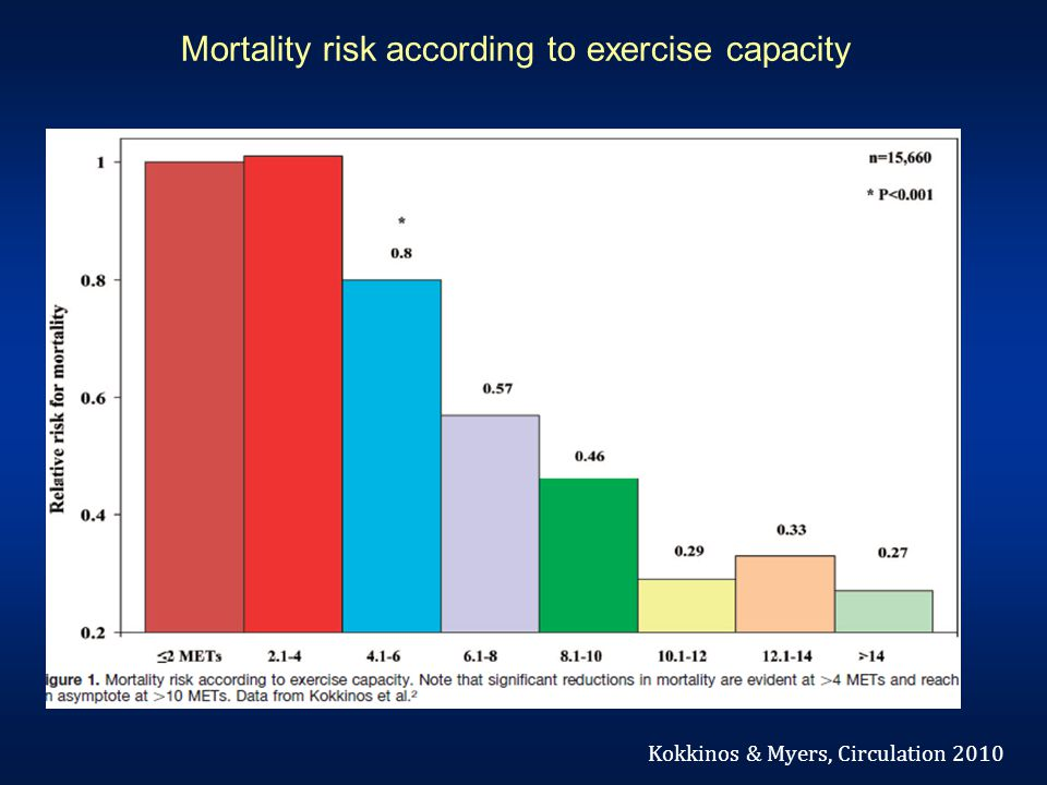 Mortality risk according to exercise capacity Kokkinos & Myers, Circulation 2010