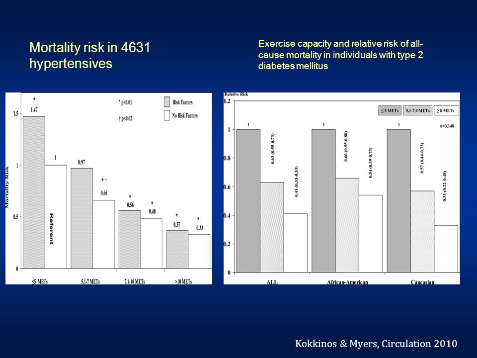 Mortality risk in 4631 hypertensives Exercise capacity and relative risk of all- cause mortality in individuals with type 2 diabetes mellitus Kokkinos