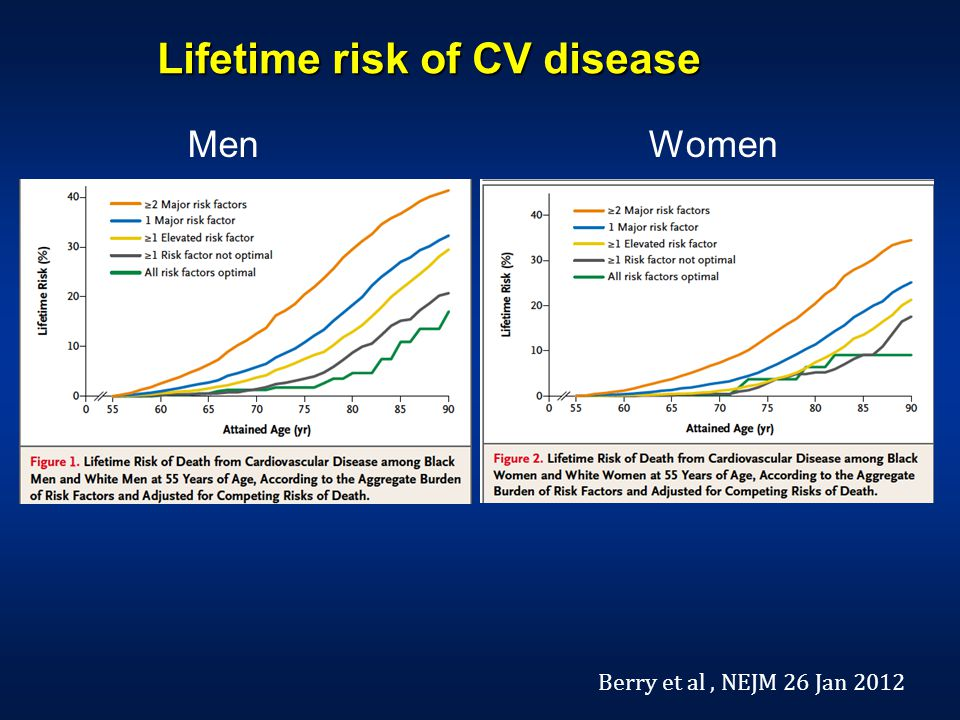 Lifetime risk of CV disease Berry et al, NEJM 26 Jan 2012 MenWomen