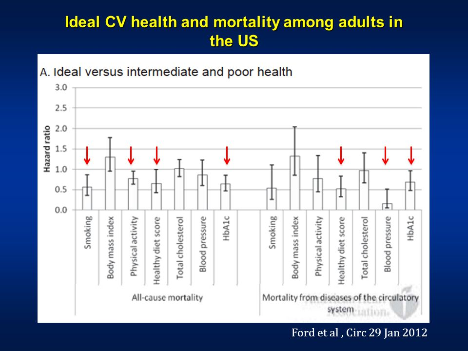 Ideal CV health and mortality among adults in the US Ford et al, Circ 29 Jan 2012