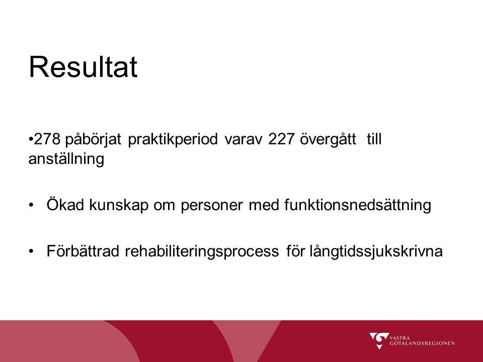 Resultat 278 påbörjat praktikperiod varav 227 övergått till anställning Ökad kunskap om personer med funktionsnedsättning Förbättrad rehabiliteringspr