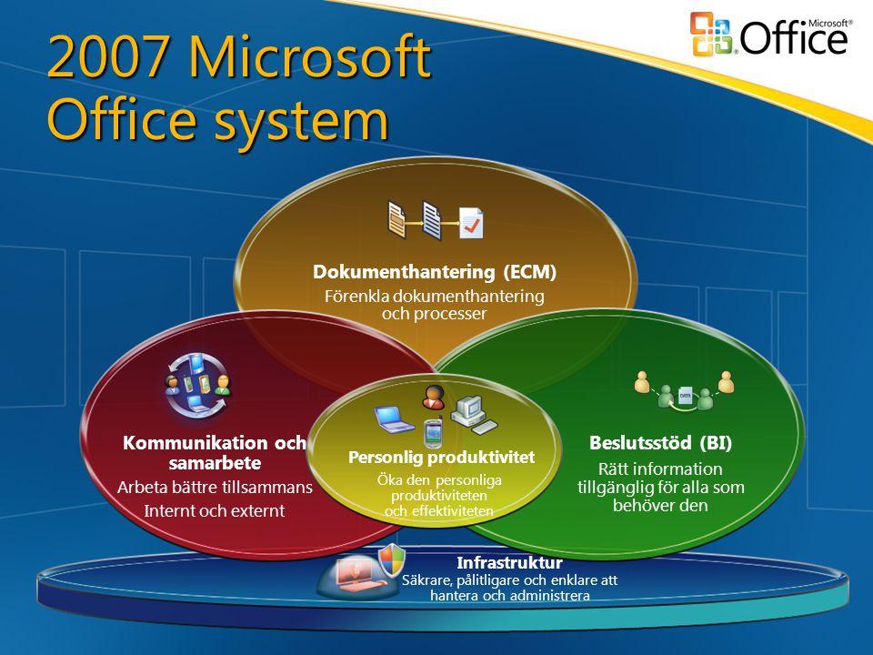 Infrastruktur Säkrare, pålitligare och enklare att hantera och administrera Dokumenthantering (ECM) Förenkla dokumenthantering och processer Beslutsstöd (BI) Rätt information tillgänglig för alla som behöver den Kommunikation och samarbete Arbeta bättre tillsammans Internt och externt Personlig produktivitet Öka den personliga produktiviteten och effektiviteten 2007 Microsoft Office system