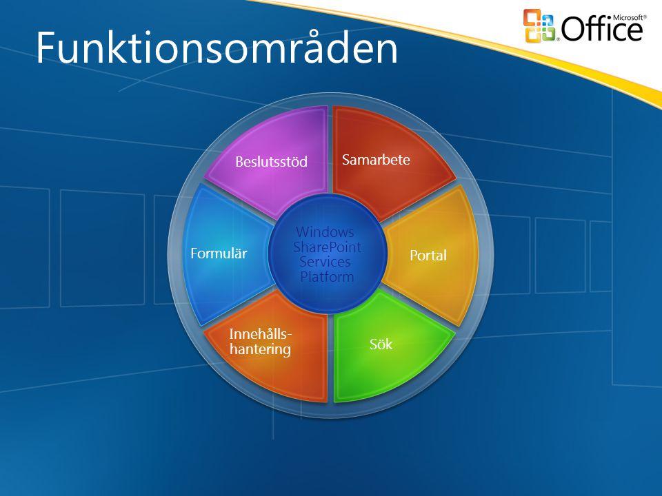 Windows SharePoint Services Platform Innehålls- hantering Sök Formulär Portal Beslutsstöd Samarbete Funktionsområden