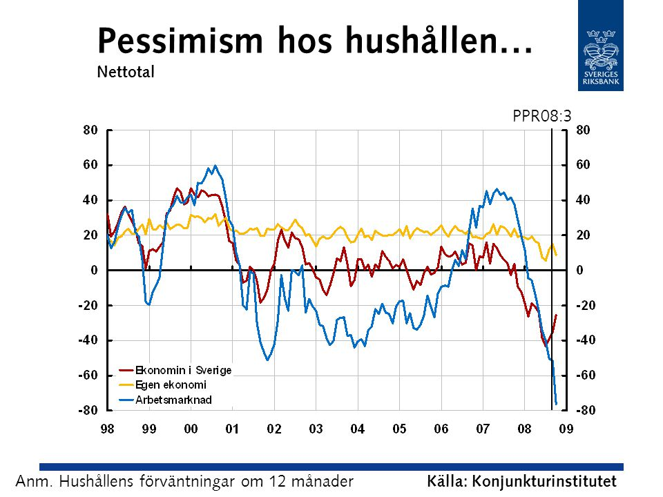 Pessimism hos hushållen… Nettotal Källa: Konjunkturinstitutet Anm.