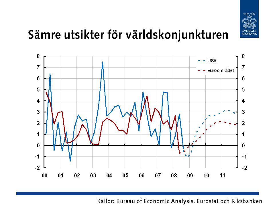 Sämre utsikter för världskonjunkturen Källor: Bureau of Economic Analysis, Eurostat och Riksbanken