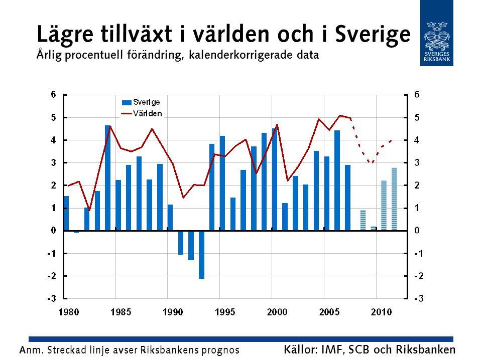 Lägre tillväxt i världen och i Sverige Årlig procentuell förändring, kalenderkorrigerade data Källor: IMF, SCB och Riksbanken Anm.