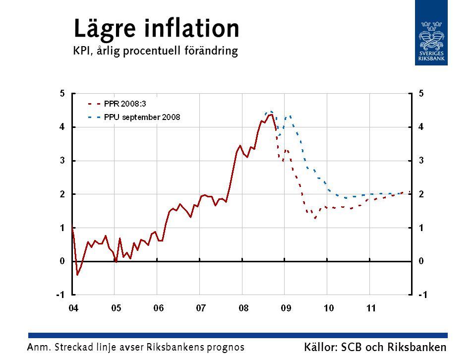 Lägre inflation KPI, årlig procentuell förändring Källor: SCB och Riksbanken Anm.
