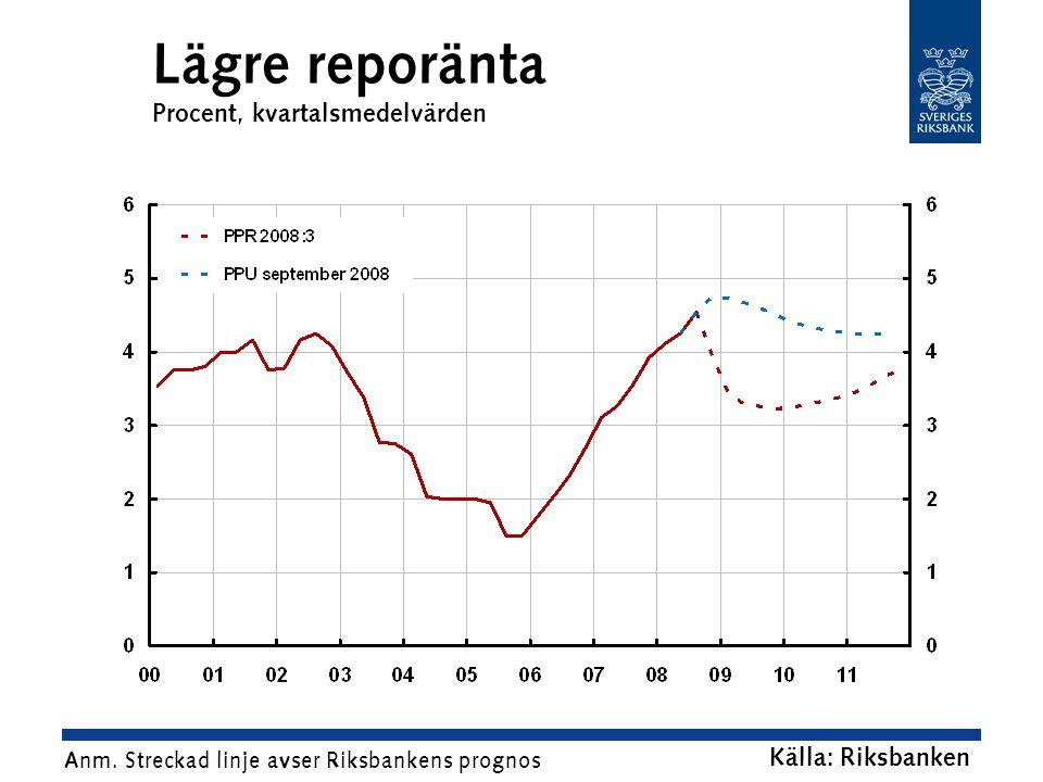 Lägre reporänta Procent, kvartalsmedelvärden Källa: Riksbanken Anm.