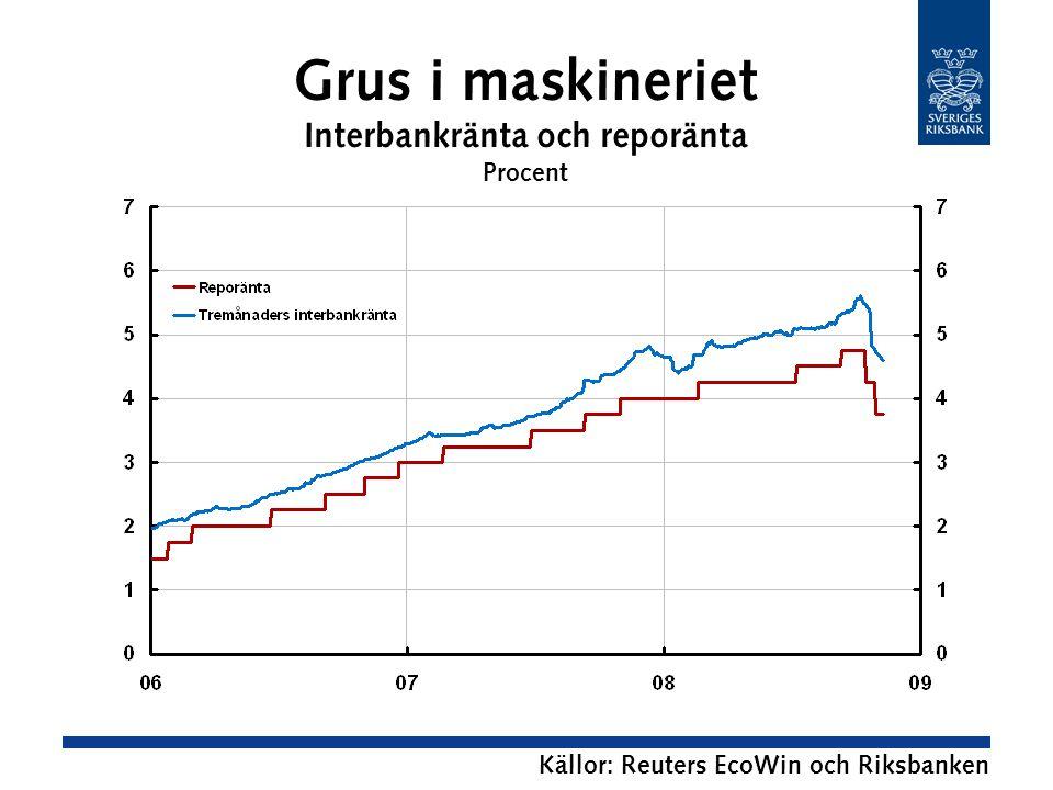 Grus i maskineriet Interbankränta och reporänta Procent Källor: Reuters EcoWin och Riksbanken