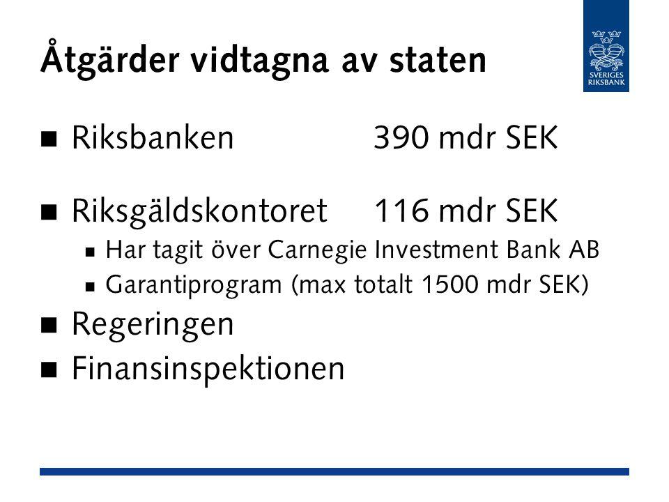 Åtgärder vidtagna av staten Riksbanken390 mdr SEK Riksgäldskontoret116 mdr SEK Har tagit över Carnegie Investment Bank AB Garantiprogram (max totalt 1500 mdr SEK) Regeringen Finansinspektionen