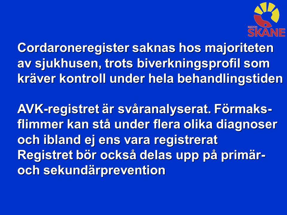 Cordaroneregister saknas hos majoriteten av sjukhusen, trots biverkningsprofil som kräver kontroll under hela behandlingstiden AVK-registret är svåranalyserat.