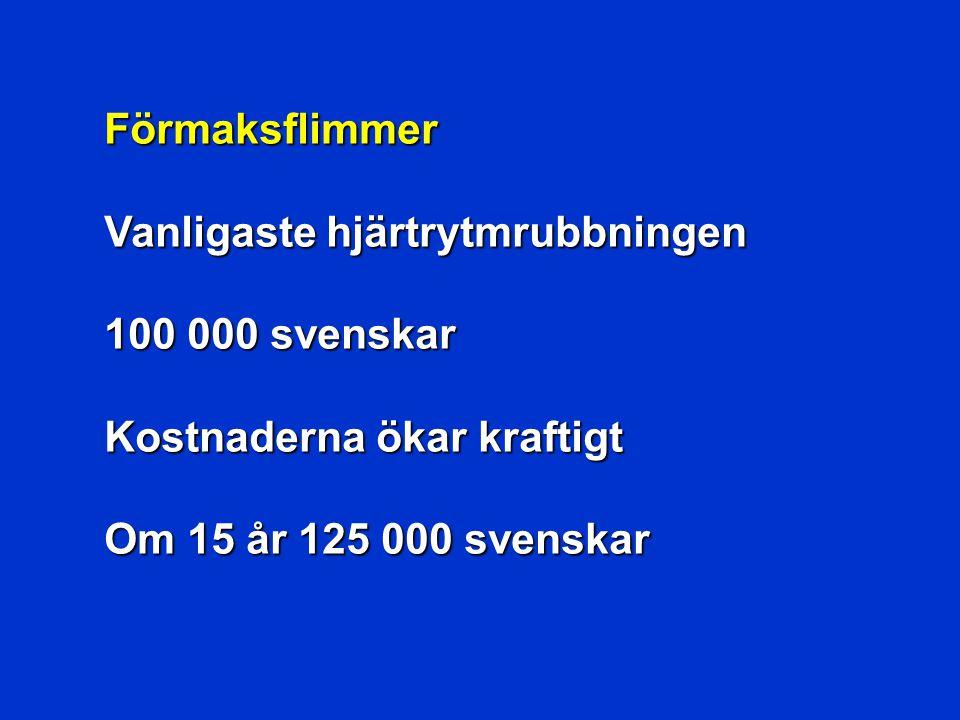 Förmaksflimmer Vanligaste hjärtrytmrubbningen 100 000 svenskar Kostnaderna ökar kraftigt Om 15 år 125 000 svenskar