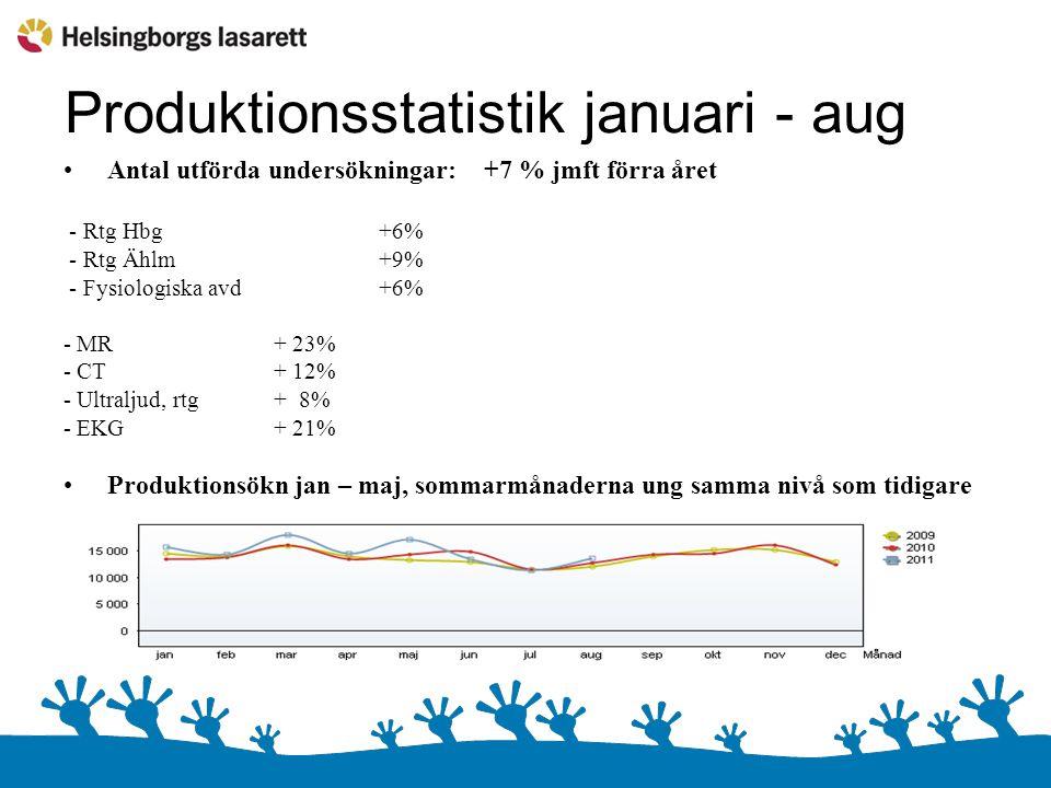 Produktionsstatistik januari - aug Antal utförda undersökningar:+7 % jmft förra året - Rtg Hbg +6% - Rtg Ählm +9% - Fysiologiska avd +6% - MR+ 23% - CT+ 12% - Ultraljud, rtg+ 8% - EKG+ 21% Produktionsökn jan – maj, sommarmånaderna ung samma nivå som tidigare