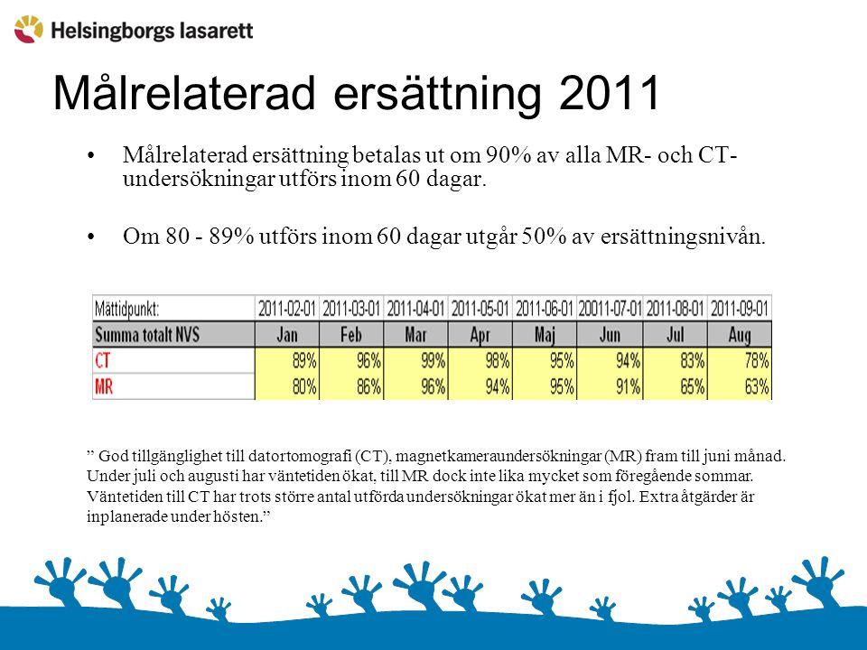 Målrelaterad ersättning 2011 Målrelaterad ersättning betalas ut om 90% av alla MR- och CT- undersökningar utförs inom 60 dagar.