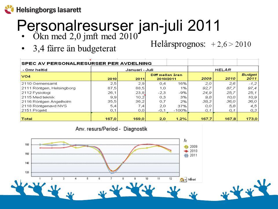 Personalresurser jan-juli 2011 Ökn med 2,0 jmft med 2010 3,4 färre än budgeterat Helårsprognos: + 2,6 > 2010