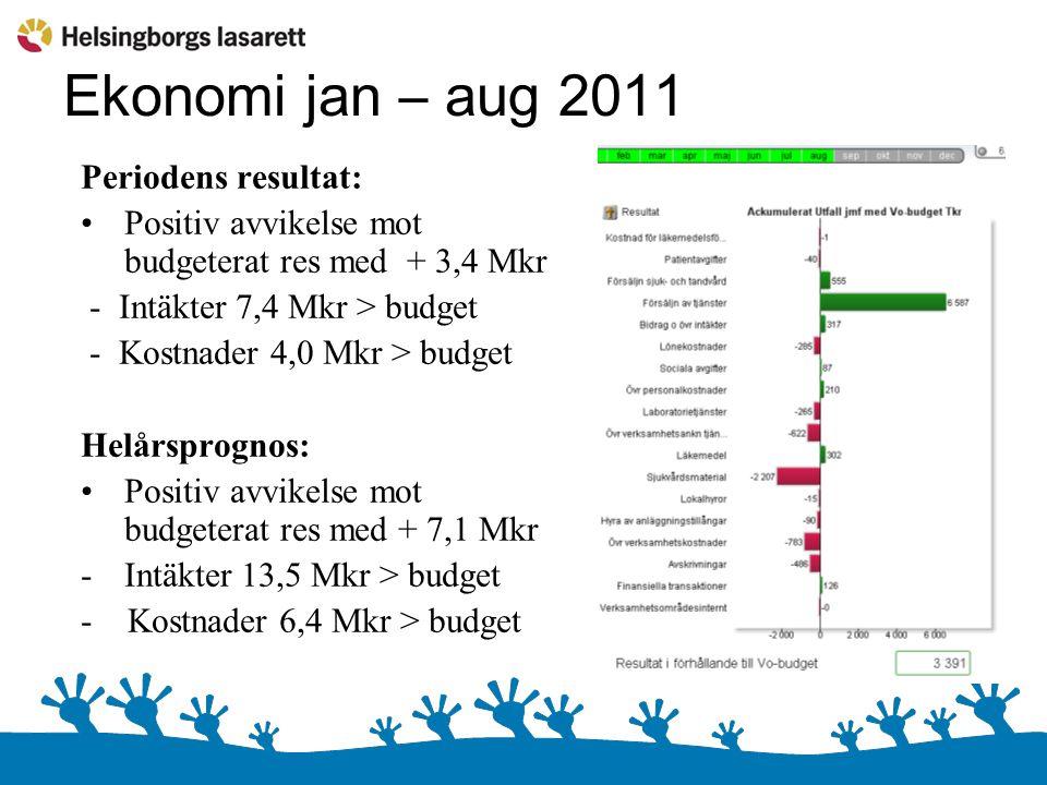 Ekonomi jan – aug 2011 Periodens resultat: Positiv avvikelse mot budgeterat res med + 3,4 Mkr - Intäkter 7,4 Mkr > budget - Kostnader 4,0 Mkr > budget Helårsprognos: Positiv avvikelse mot budgeterat res med + 7,1 Mkr -Intäkter 13,5 Mkr > budget - Kostnader 6,4 Mkr > budget