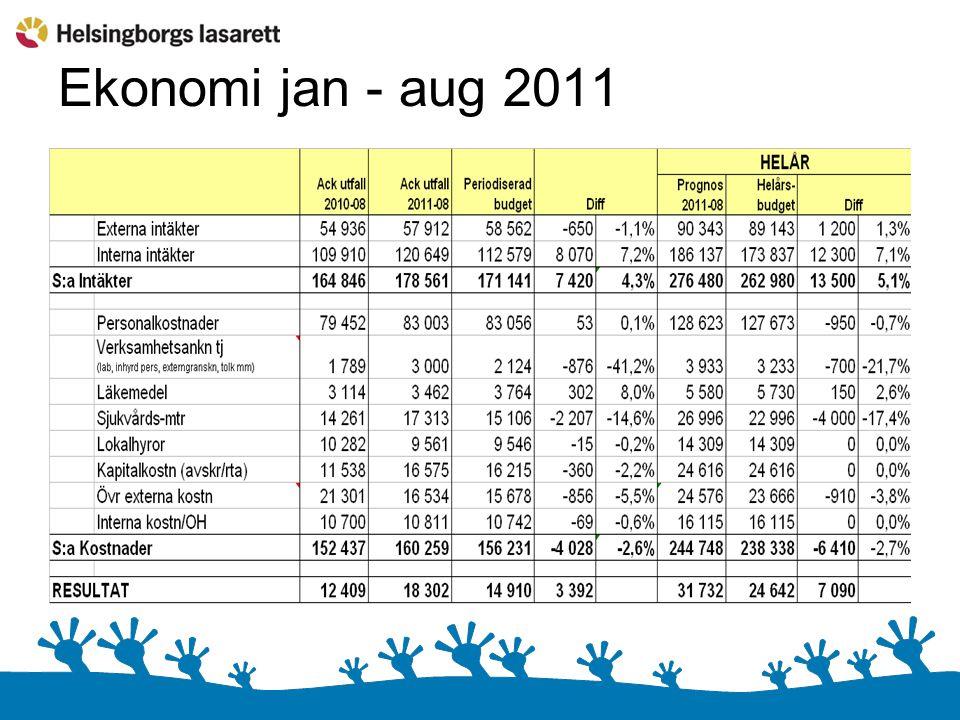 Ekonomi jan - aug 2011