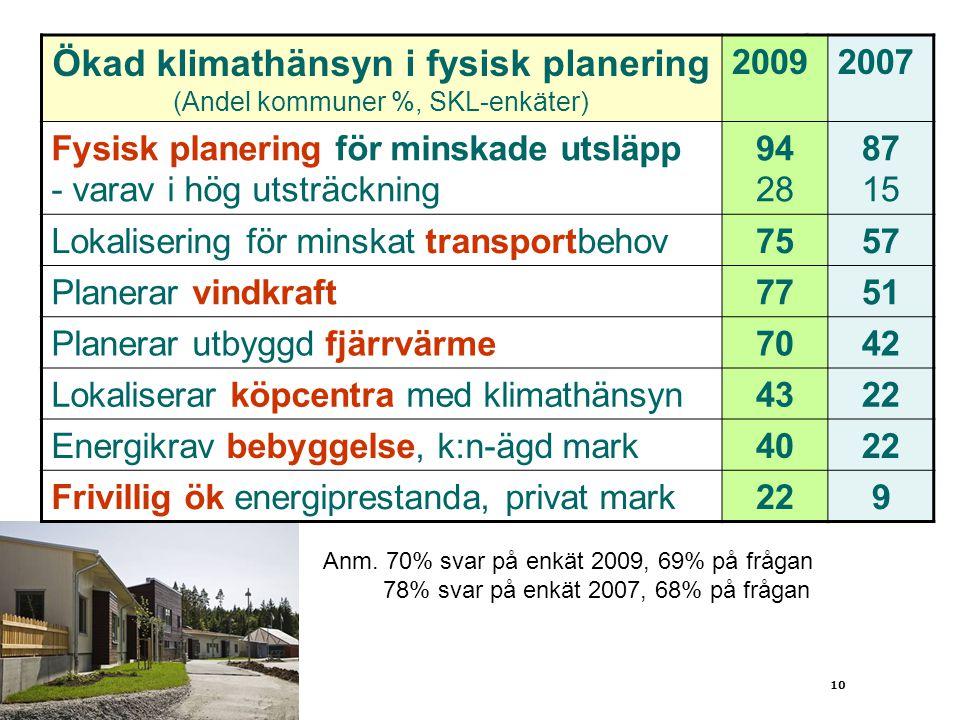 10 Ökad klimathänsyn i fysisk planering (Andel kommuner %, SKL-enkäter) 20092007 Fysisk planering för minskade utsläpp - varav i hög utsträckning 94 2