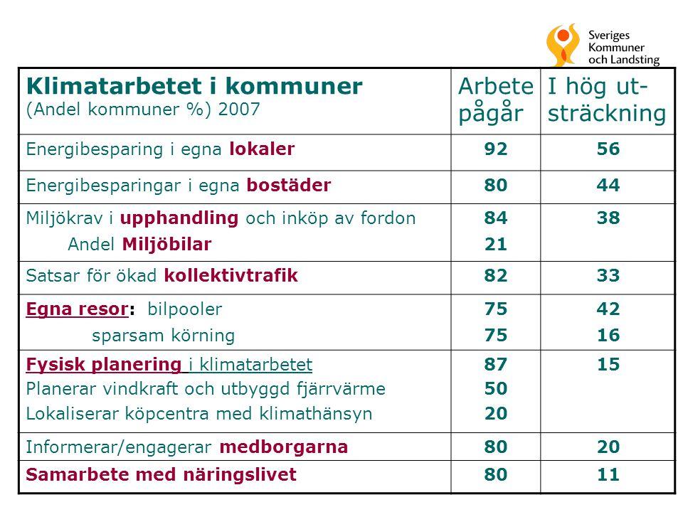 11 Klimatarbetet i kommuner (Andel kommuner %) 2007 Arbete pågår I hög ut- sträckning Energibesparing i egna lokaler9256 Energibesparingar i egna bost