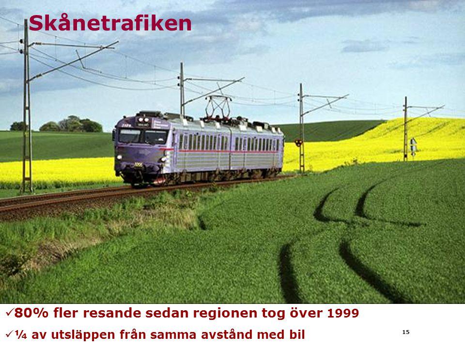 15 80% fler resande sedan regionen tog över 1999 ¼ av utsläppen från samma avstånd med bil Skånetrafiken