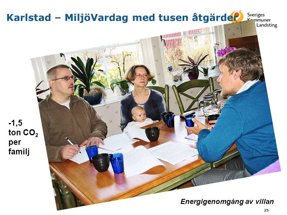 25 Karlstad – MiljöVardag med tusen åtgärder Energigenomgång av villan -1,5 ton CO 2 per familj