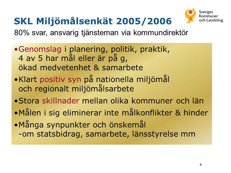 6 SKL Miljömålsenkät 2005/2006 Genomslag i planering, politik, praktik, 4 av 5 har mål eller är på g, ökad medvetenhet & samarbete Klart positiv syn p