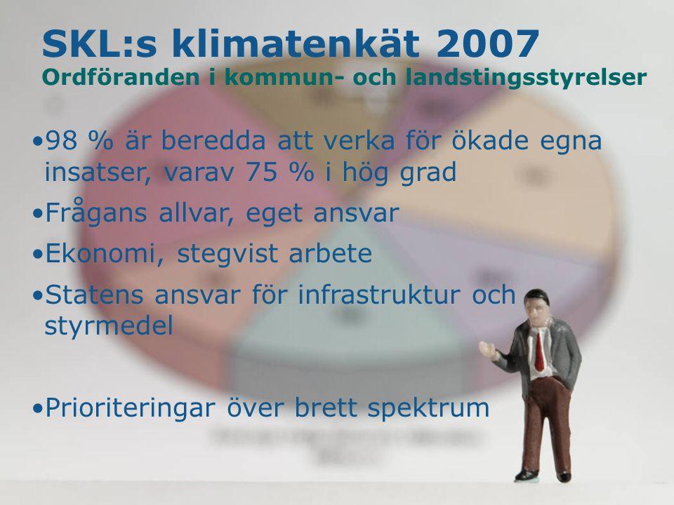 9 SKL klimatenkät 2007 Ordföranden i kommun- och landstingsstyrelser 98 % är beredda att verka för ökade egna insatser, varav 75 % i hög grad Frågans