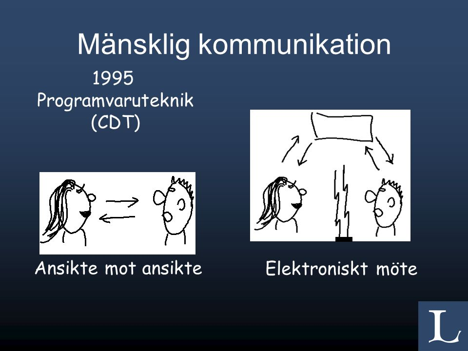 Mänsklig kommunikation Ansikte mot ansikte Elektroniskt möte 1995 Programvaruteknik (CDT)