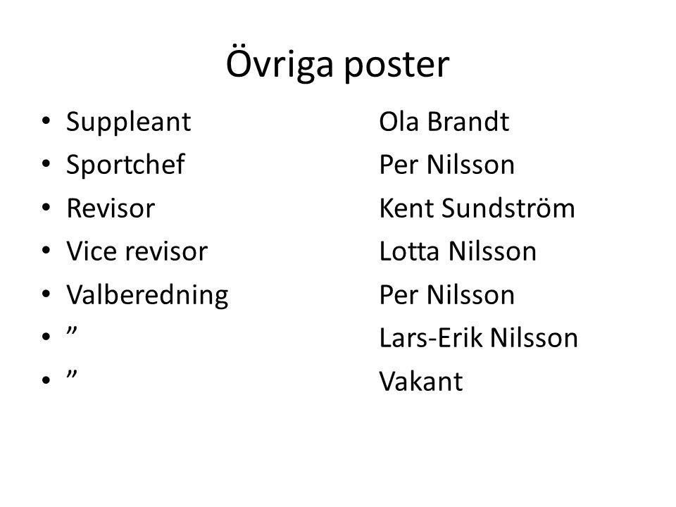 Övriga poster SuppleantOla Brandt SportchefPer Nilsson RevisorKent Sundström Vice revisorLotta Nilsson ValberedningPer Nilsson Lars-Erik Nilsson Vakant