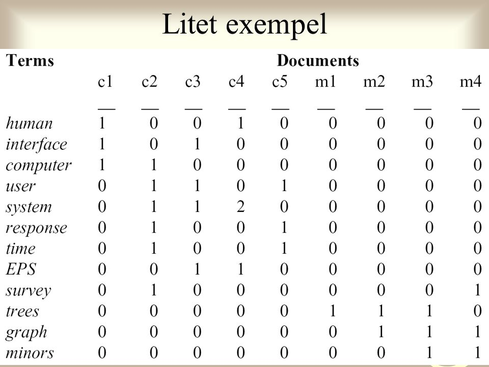 26:e mars 2004Information Retrieval10 En traditionell vektormodell Börja med en term/dokument-matris, precis som för LSI Likhet mellan dokument kan beräknas med kosinus för vinkeln mellan vektorerna Relevanta termer för ett dokument – de som finns i dokumentet Problem i exemplet: –Termen trees verkar relevant för m-dokumenten men finns inte i m4 –cos(c1, c5)=0 liksom cos(c1, m3)