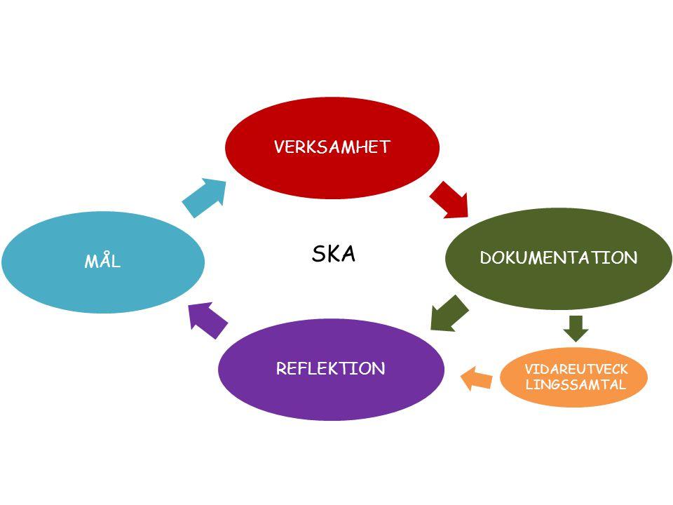 VIDAREUTVECK LINGSSAMTAL Vi använder den pedagogiska dokumentationen och reflektionen i arbetslagen till att sammanställa material till våra vidareutvecklingssamtal.