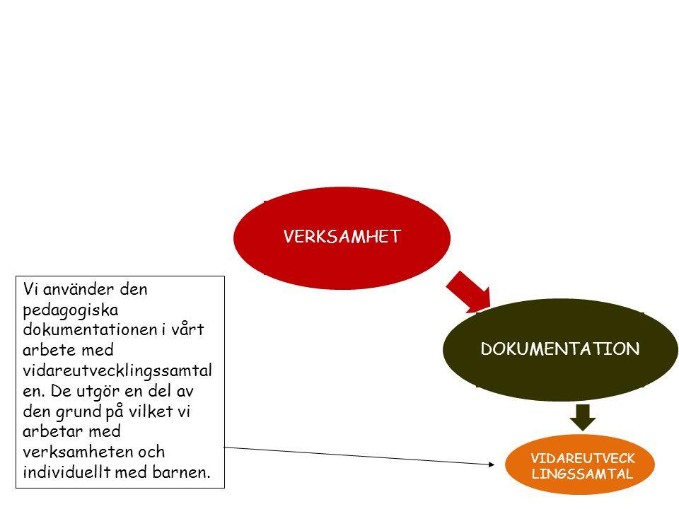 VERKSAMHET DOKUMENTATIONREFLEKTION VIDAREUTVECK LINGSSAMTAL Vi använder den pedagogiska dokumentationen till att reflektera kring i arbetslagen för att utveckla verksamheten.