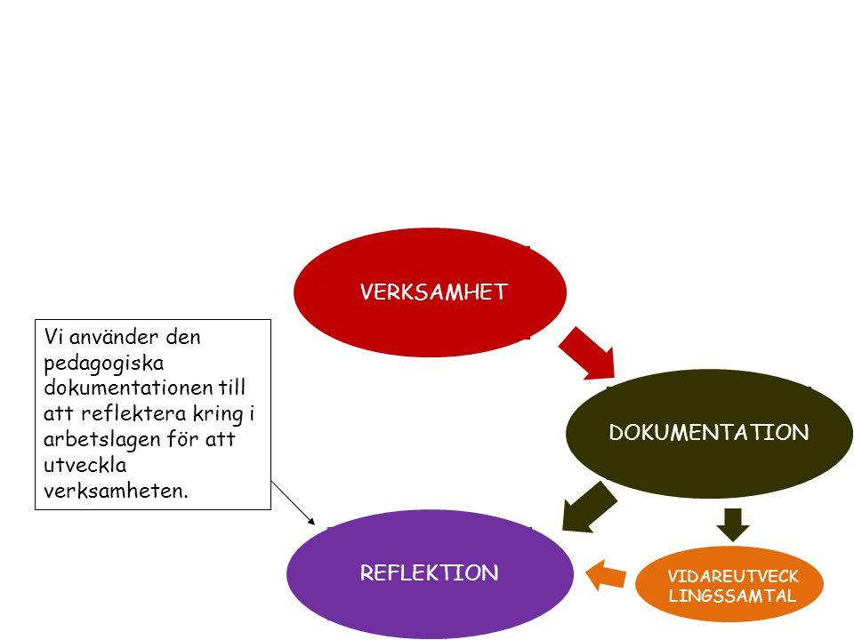VERKSAMHET DOKUMENTATIONREFLEKTION VIDAREUTVECK LINGSSAMTAL Vi använder den pedagogiska dokumentationen till att reflektera kring i arbetslagen för at