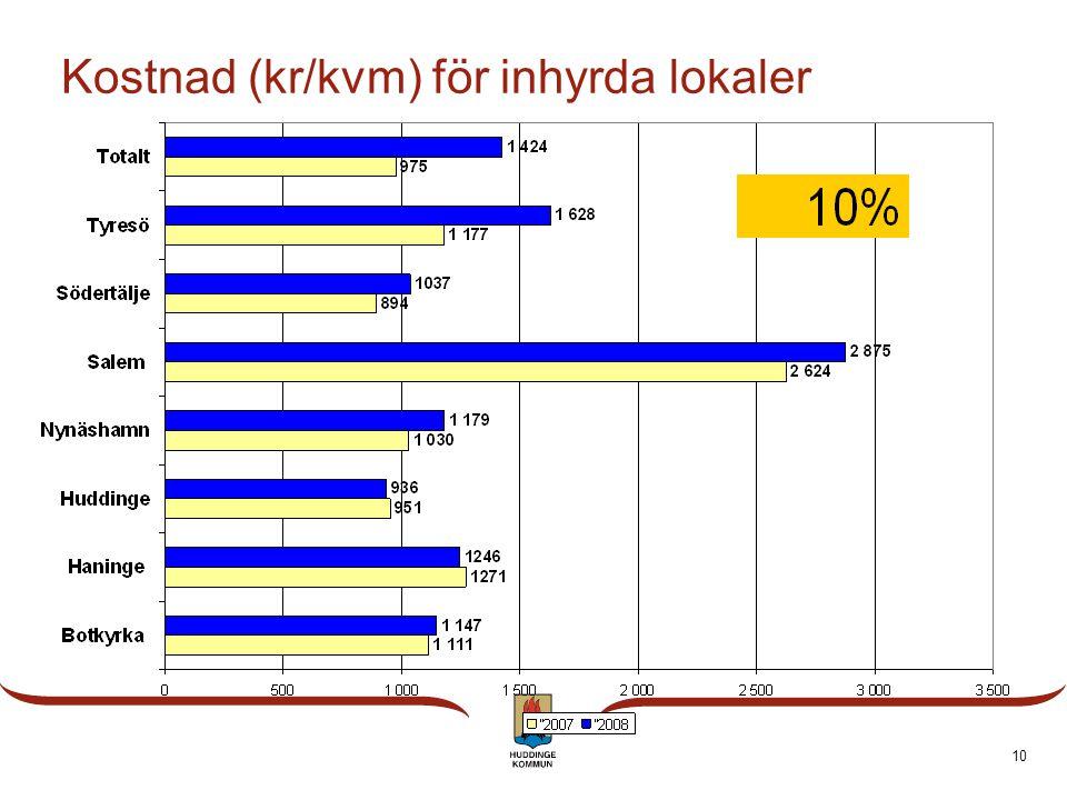 10 Kostnad (kr/kvm) för inhyrda lokaler