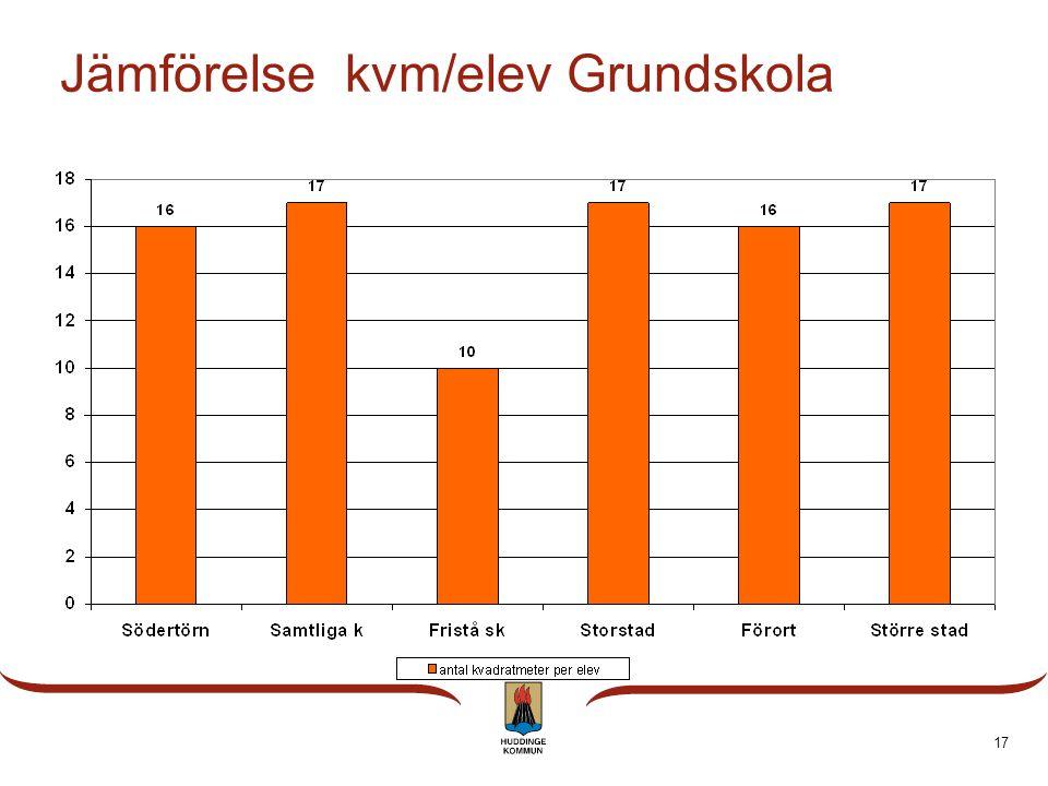 17 Jämförelse kvm/elev Grundskola
