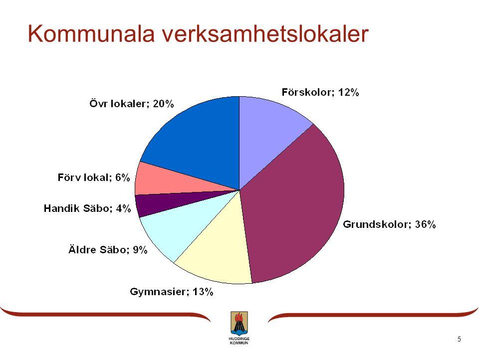 5 Kommunala verksamhetslokaler