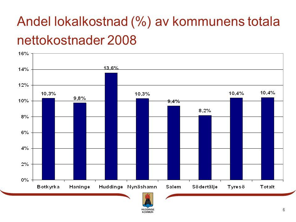 6 Andel lokalkostnad (%) av kommunens totala nettokostnader 2008