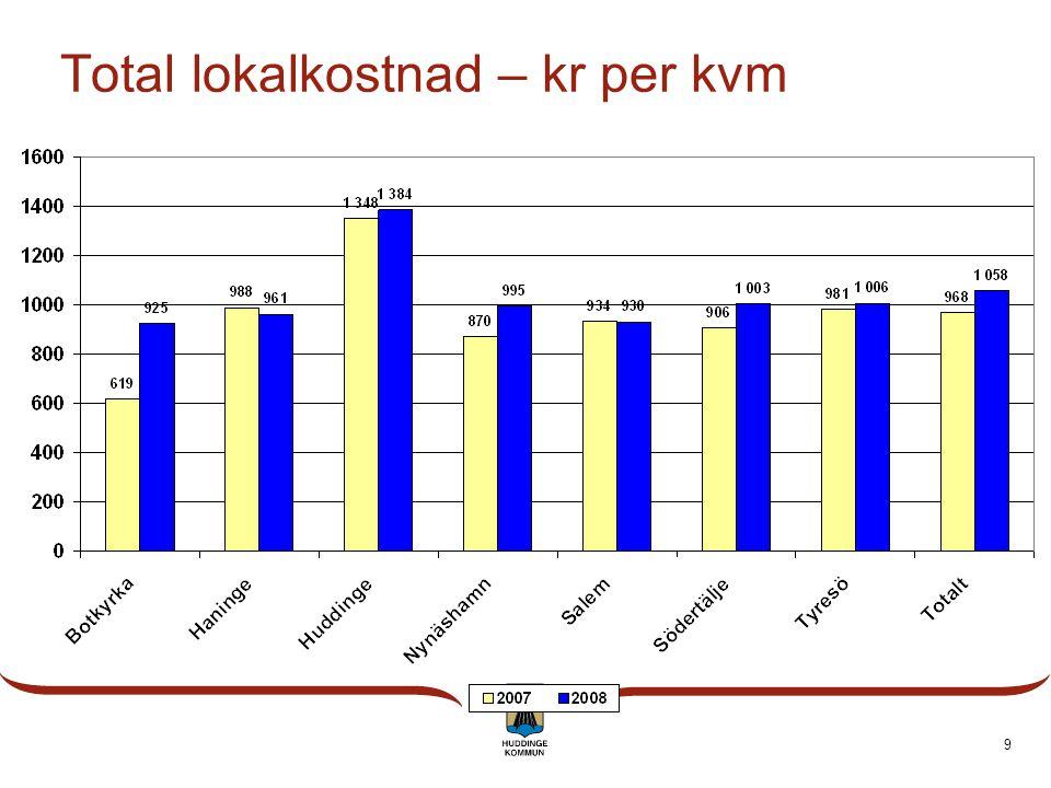 9 Total lokalkostnad – kr per kvm
