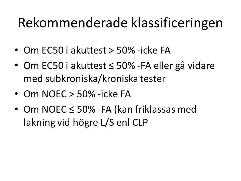 Rekommenderade klassificeringen Om EC50 i akuttest ˃ 50% -icke FA Om EC50 i akuttest ≤ 50% -FA eller gå vidare med subkroniska/kroniska tester Om NOEC ˃ 50% -icke FA Om NOEC ≤ 50% -FA (kan friklassas med lakning vid högre L/S enl CLP