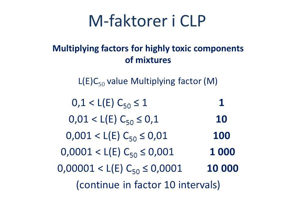 M-faktorer i CLP Multiplying factors for highly toxic components of mixtures L(E)C 50 value Multiplying factor (M) 0,1 < L(E) C 50 ≤ 1 1 0,01 < L(E) C
