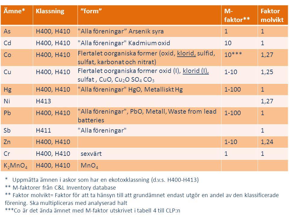 """Ämne*Klassning""""form""""M- faktor** Faktor molvikt AsH400, H410"""