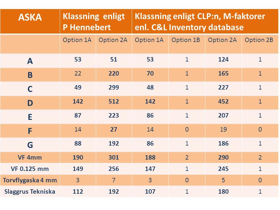 ASKA Klassning enligt P Hennebert Klassning enligt CLP:n, M-faktorer enl. C&L Inventory database Option 1AOption 2AOption 1AOption 1BOption 2AOption 2