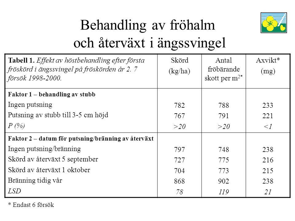 Behandling av fröhalm och återväxt i ängssvingel Tabell 2.