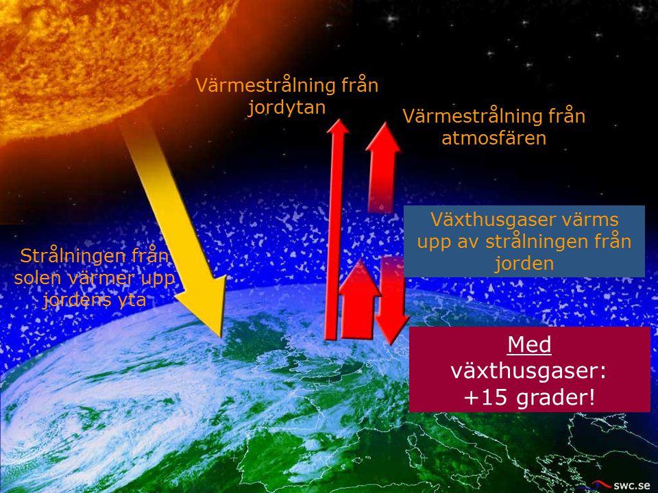 Värmestrålning från jordytan Strålningen från solen värmer upp jordens yta Without greenhouse gases: -18 degrees! Med växthusgaser: +15 grader! Växthu