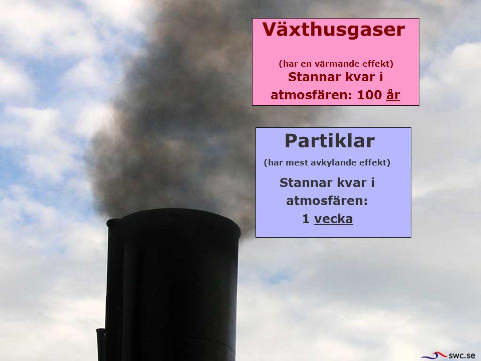 Växthusgaser Partiklar Stannar kvar i atmosfären: 1 vecka Stannar kvar i atmosfären: 100 år (har mest avkylande effekt) (har en värmande effekt)