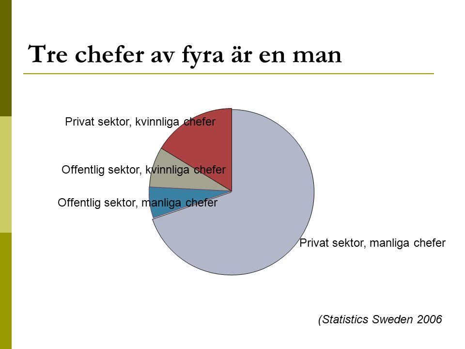Tre chefer av fyra är en man Privat sektor, manliga chefer Offentlig sektor, manliga chefer Offentlig sektor, kvinnliga chefer Privat sektor, kvinnlig
