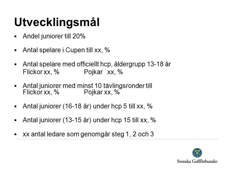 Utvecklingsmål  Andel juniorer till 20%  Antal spelare i Cupen till xx, %  Antal spelare med officiellt hcp, åldergrupp 13-18 år Flickor xx, % Pojkarxx, %  Antal juniorer med minst 10 tävlingsronder till Flickor xx, % Pojkar xx, %  Antal juniorer (16-18 år) under hcp 5 till xx, %  Antal juniorer (13-15 år) under hcp 15 till xx, %  xx antal ledare som genomgår steg 1, 2 och 3