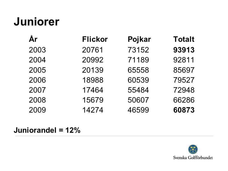 ÅrFlickorPojkarTotalt 2003207617315293913 2004209927118992811 2005201396555885697 2006189886053979527 2007174645548472948 2008156795060766286 2009142744659960873 Juniorandel = 12% Juniorer