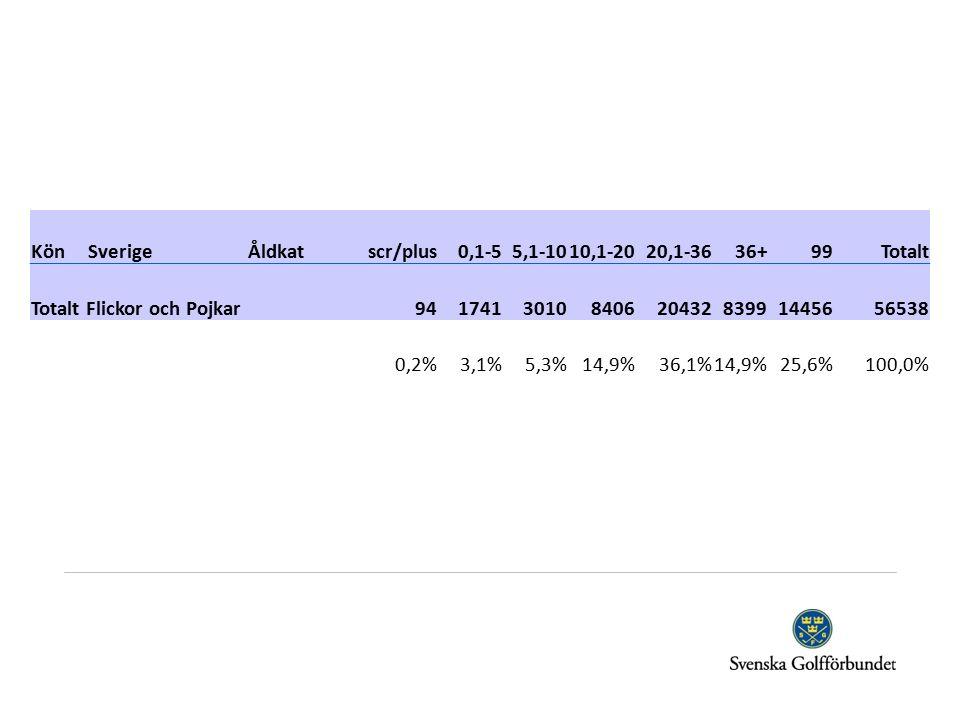KönSverigeÅldkatscr/plus0,1-55,1-1010,1-2020,1-3636+99Totalt Totalt Flickor och Pojkar 941741301084062043283991445656538 0,2%3,1%5,3%14,9%36,1%14,9%25,6%100,0%