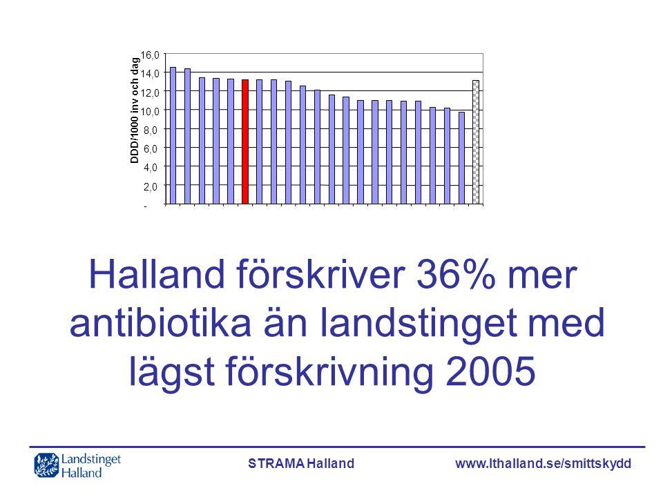 STRAMA Halland www.lthalland.se/smittskydd Antibiotika i Halland 3 800 hallänningar behandlas varje dag 15% minskning = 630 färre behandlas varje dag